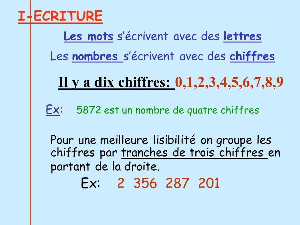 I-ECRITURE Les mots sécrivent avec des lettres Les nombres sécrivent avec des chiffres Pour une meilleure lisibilité on groupe les chiffres par tranch