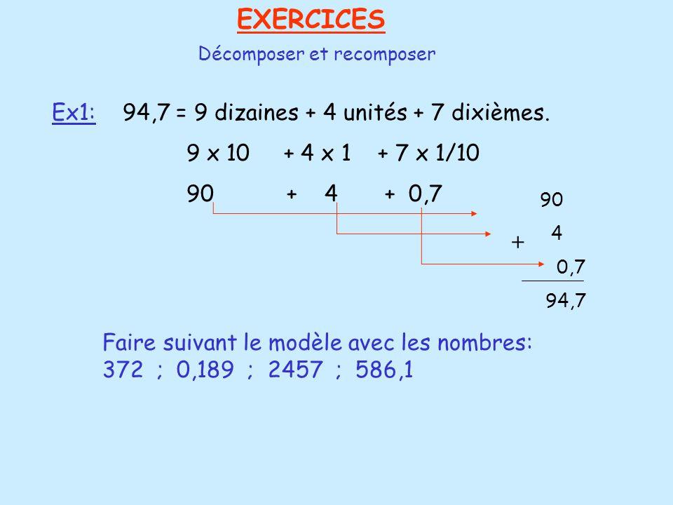 EXERCICES Décomposer et recomposer Ex1: 94,7 = 9 dizaines + 4 unités + 7 dixièmes. 9 x 10 + 4 x 1 + 7 x 1/10 90 + 4 + 0,7 90 4 0,7 94,7 + Faire suivan