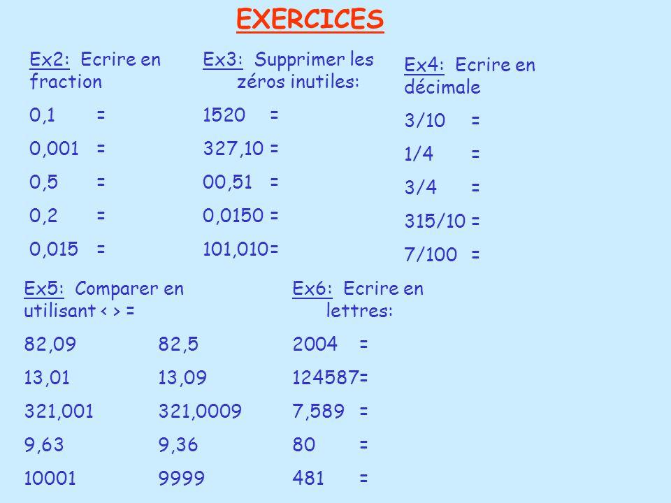 EXERCICES Ex2: Ecrire en fraction 0,1 = 0,001= 0,5= 0,2= 0,015= Ex3: Supprimer les zéros inutiles: 1520 = 327,10= 00,51= 0,0150= 101,010= Ex4: Ecrire