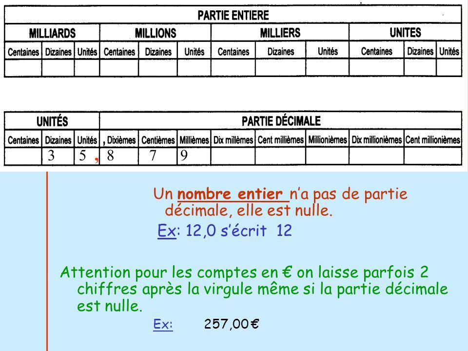 IV-MULTIPLIER / DIVISER par 10 100… Ex:45 : 10 = 4,513000 : 100 = 130 56 : 100 = 0,5625,3 : 1000 = 0,0253 Pour multiplier par 10..