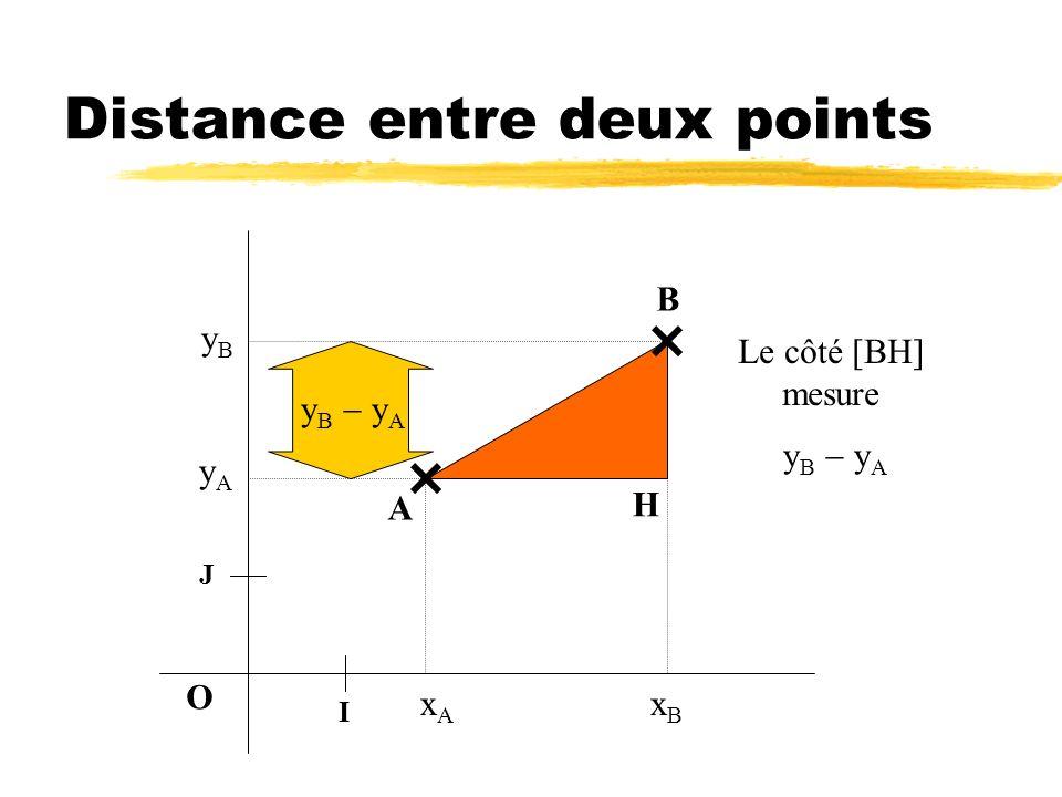 Distance entre deux points O A B H Le côté [AH] mesure x B x A I xAxA xBxB J yAyA yByB