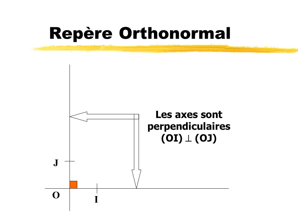 Repère Orthonormal O I J Les axes sont perpendiculaires (OI) (OJ)