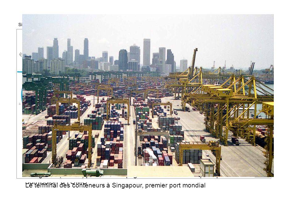 Lintégration de lAsie orientale se fait donc par les forces du marché : intégration portée par un intense trafic interne de cabotage… … qui est facili