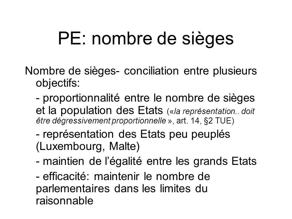 PE: nombre de sièges Nombre de sièges- conciliation entre plusieurs objectifs: - proportionnalité entre le nombre de sièges et la population des Etats