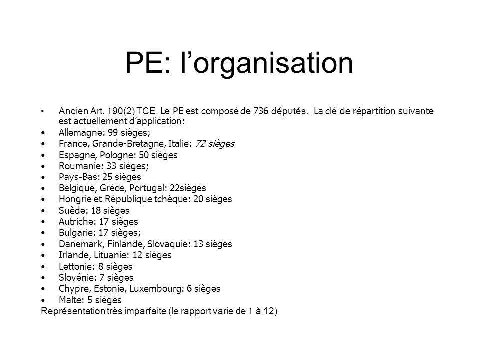 PE: lorganisation Ancien Art. 190(2) TCE. Le PE est composé de 736 députés. La clé de répartition suivante est actuellement dapplication: Allemagne: 9