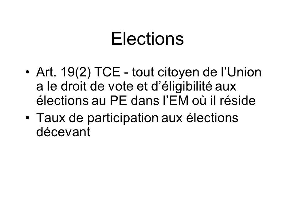 Elections Art. 19(2) TCE - tout citoyen de lUnion a le droit de vote et déligibilité aux élections au PE dans lEM où il réside Taux de participation a