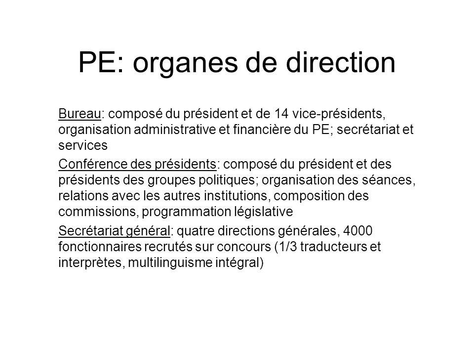 PE: organes de direction Bureau: composé du président et de 14 vice-présidents, organisation administrative et financière du PE; secrétariat et servic