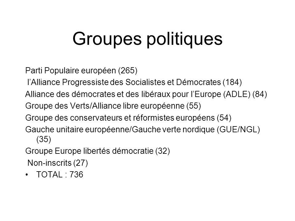 Groupes politiques Parti Populaire européen (265) lAlliance Progressiste des Socialistes et Démocrates (184) Alliance des démocrates et des libéraux p
