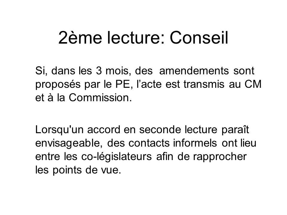 2ème lecture: Conseil Si, dans les 3 mois, des amendements sont proposés par le PE, lacte est transmis au CM et à la Commission. Lorsqu'un accord en s
