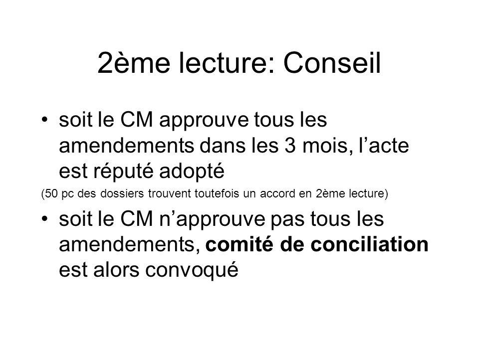 2ème lecture: Conseil soit le CM approuve tous les amendements dans les 3 mois, lacte est réputé adopté (50 pc des dossiers trouvent toutefois un acco