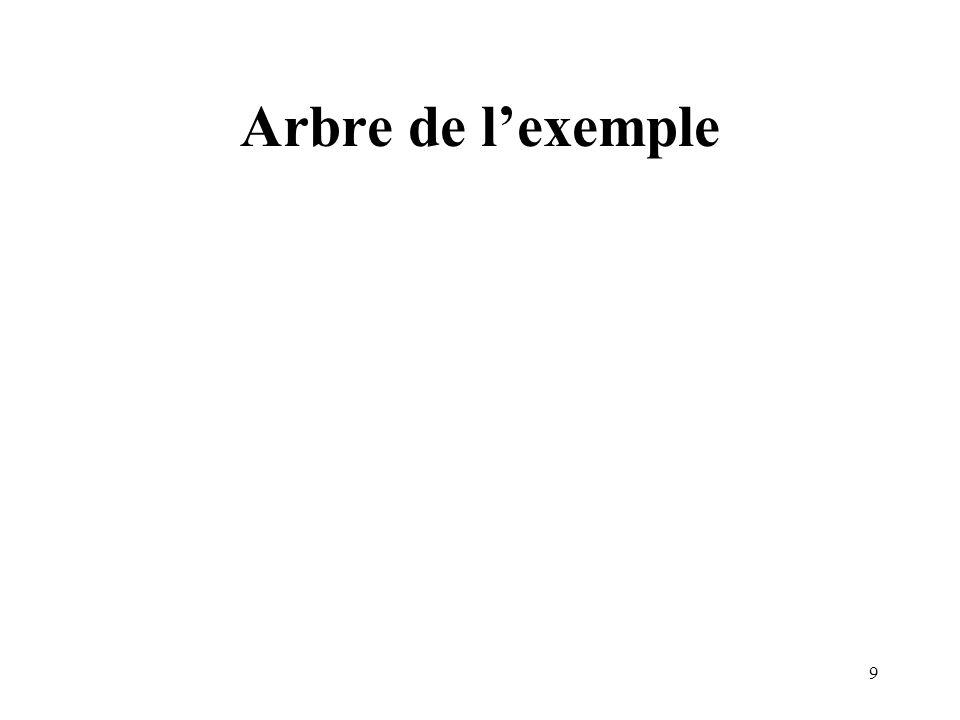 20 Exemple commenté Lélément carnet peut contenir un nombre arbitraire déléments fiche.