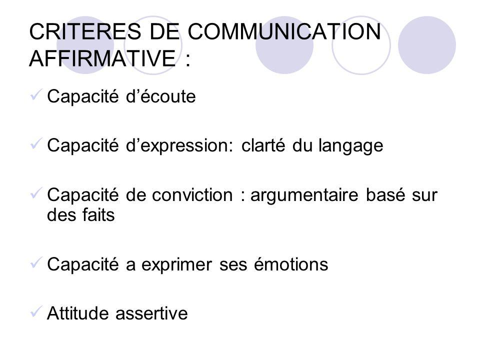 CRITERES DE COMMUNICATION AFFIRMATIVE : Capacité découte Capacité dexpression: clarté du langage Capacité de conviction : argumentaire basé sur des fa