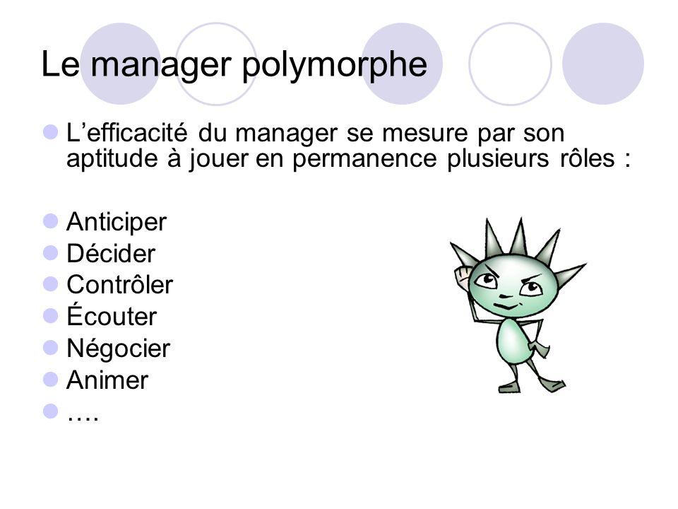 Le manager polymorphe Lefficacité du manager se mesure par son aptitude à jouer en permanence plusieurs rôles : Anticiper Décider Contrôler Écouter Né