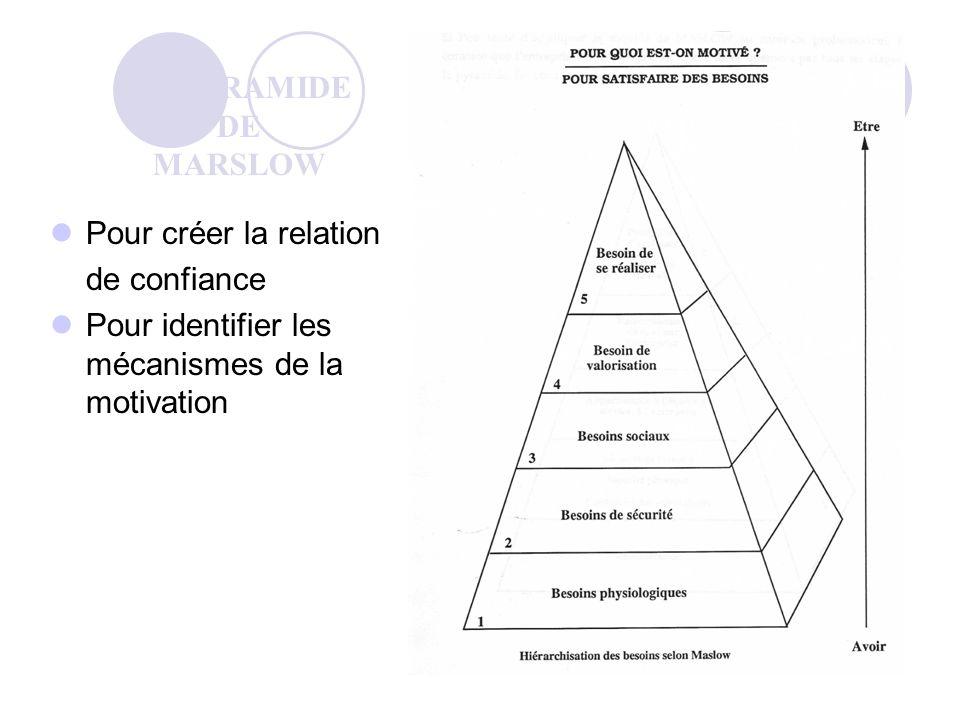 Pour créer la relation de confiance Pour identifier les mécanismes de la motivation LA PYRAMIDE DE MARSLOW