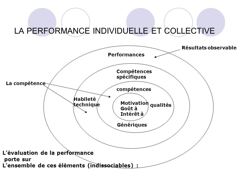 LA PERFORMANCE INDIVIDUELLE ET COLLECTIVE Motivation Goût à Intérêt à compétences Génériques Compétences spécifiques Habileté technique Performances R