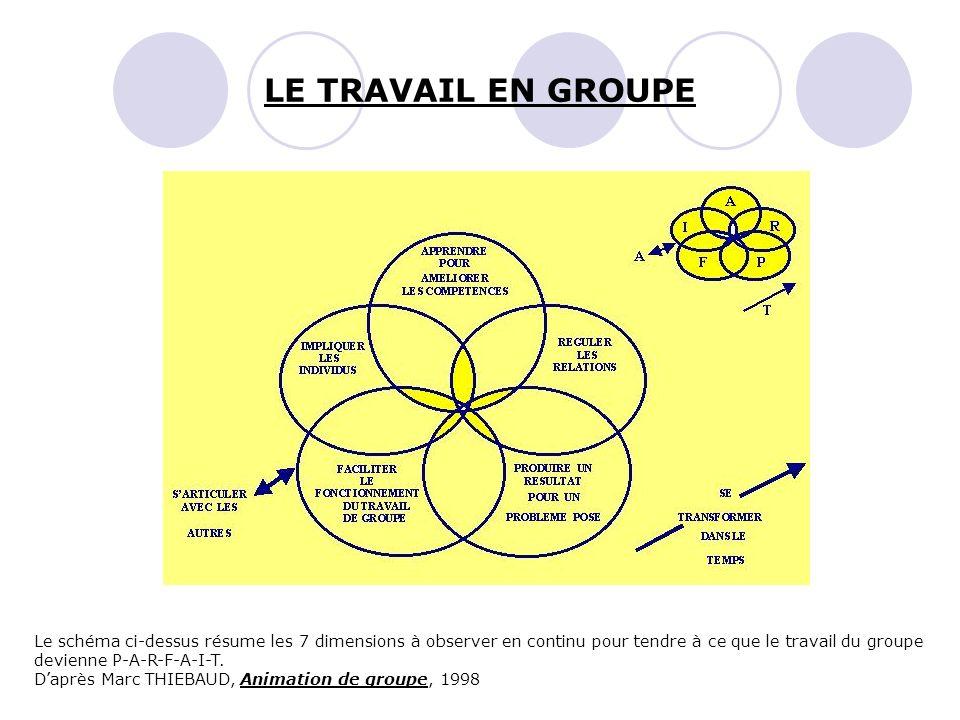 Le schéma ci-dessus résume les 7 dimensions à observer en continu pour tendre à ce que le travail du groupe devienne P-A-R-F-A-I-T. Daprès Marc THIEBA