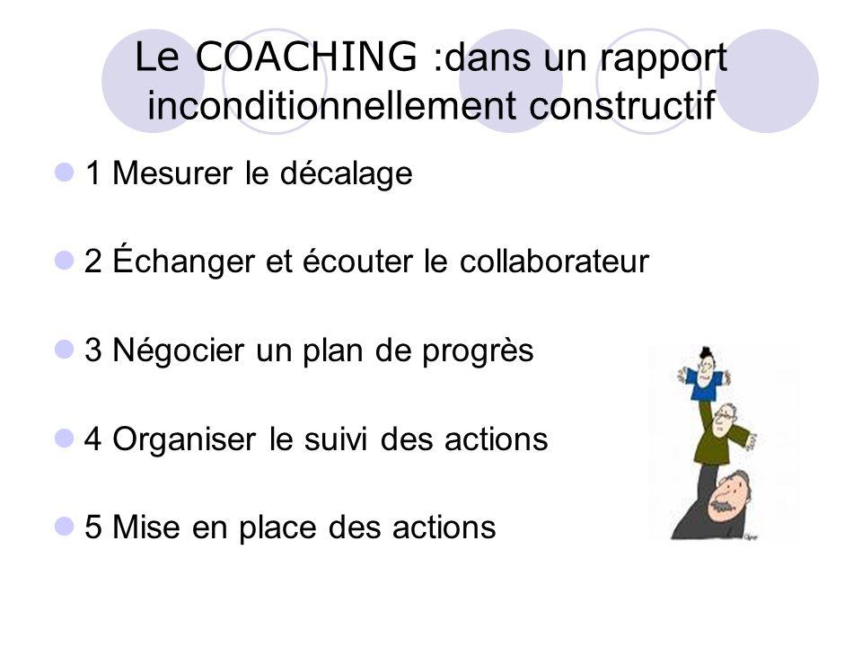 Le COACHING :dans un rapport inconditionnellement constructif 1 Mesurer le décalage 2 Échanger et écouter le collaborateur 3 Négocier un plan de progr