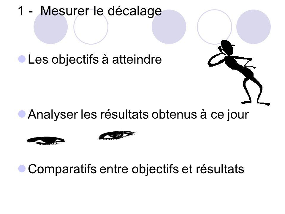 1 - Mesurer le décalage Les objectifs à atteindre Analyser les résultats obtenus à ce jour Comparatifs entre objectifs et résultats