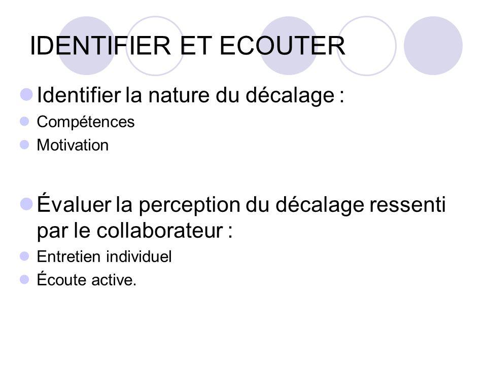 IDENTIFIER ET ECOUTER Identifier la nature du décalage : Compétences Motivation Évaluer la perception du décalage ressenti par le collaborateur : Entr