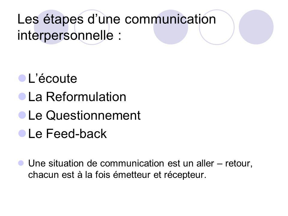 Les étapes dune communication interpersonnelle : Lécoute La Reformulation Le Questionnement Le Feed-back Une situation de communication est un aller –
