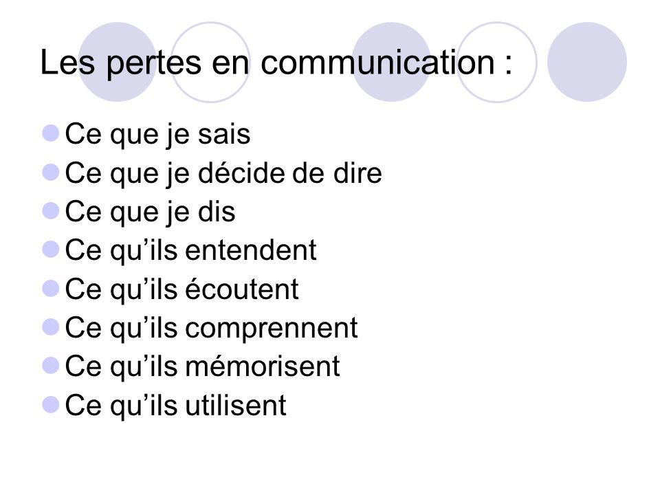 Les pertes en communication : Ce que je sais Ce que je décide de dire Ce que je dis Ce quils entendent Ce quils écoutent Ce quils comprennent Ce quils
