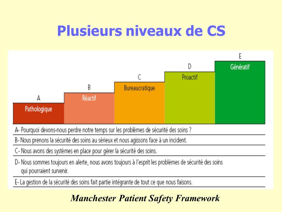 Plusieurs niveaux de CS Manchester Patient Safety Framework