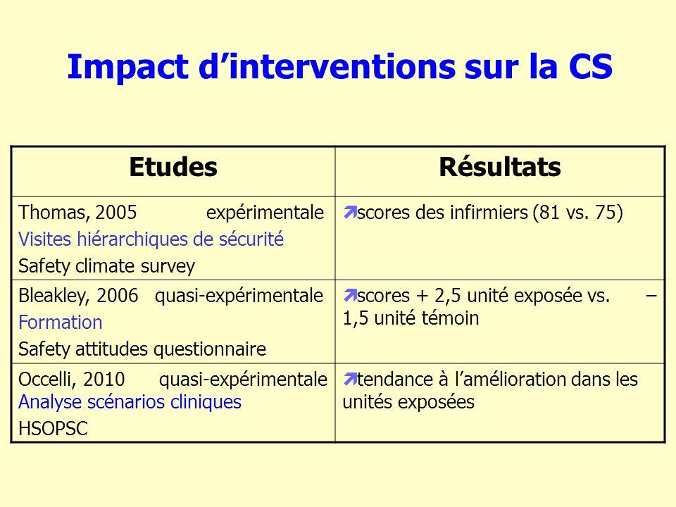 Impact dinterventions sur la CS EtudesRésultats Thomas, 2005 expérimentale Visites hiérarchiques de sécurité Safety climate survey scores des infirmiers (81 vs.