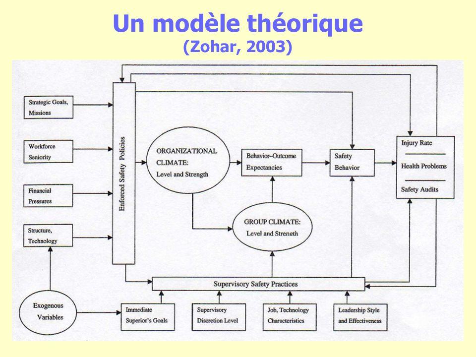 Un modèle théorique (Zohar, 2003)