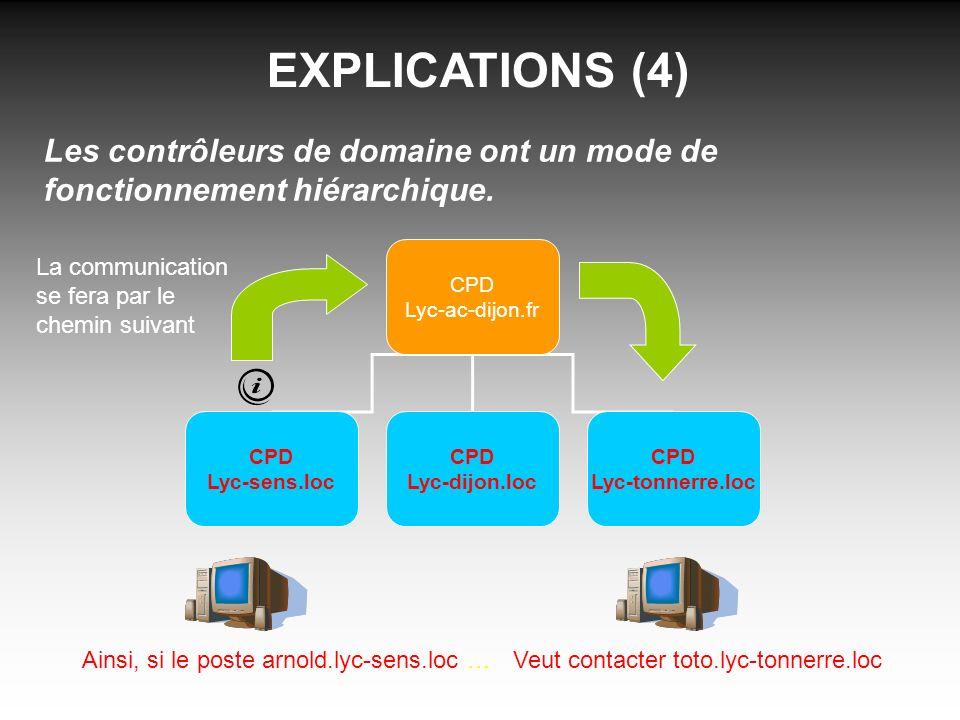 EXPLICATIONS (4) Les contrôleurs de domaine ont un mode de fonctionnement hiérarchique. CPD Lyc-ac-dijon.fr CPD Lyc-sens.loc CPD Lyc-dijon.loc CPD Lyc