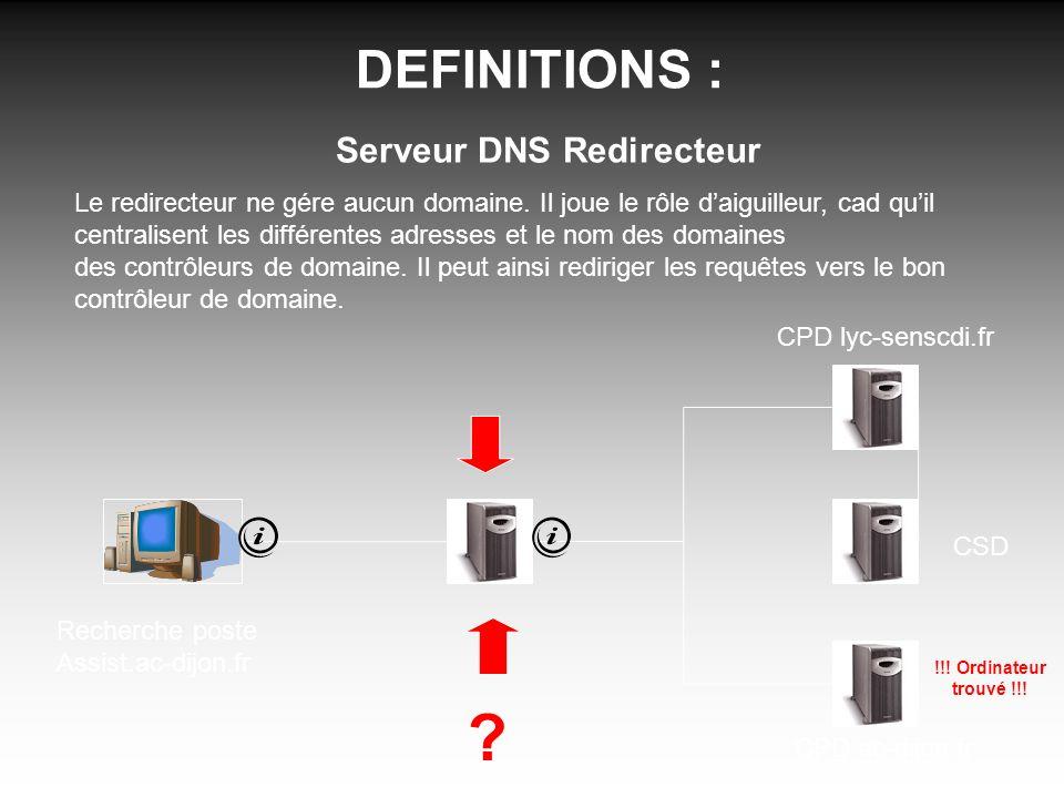 DEFINITIONS : Serveur DNS Redirecteur Le redirecteur ne gére aucun domaine. Il joue le rôle daiguilleur, cad quil centralisent les différentes adresse