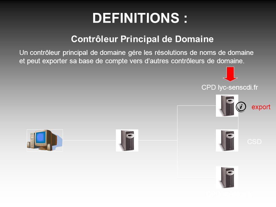 DEFINITIONS : Contrôleur Principal de Domaine Un contrôleur principal de domaine gére les résolutions de noms de domaine et peut exporter sa base de compte vers dautres contrôleurs de domaine.