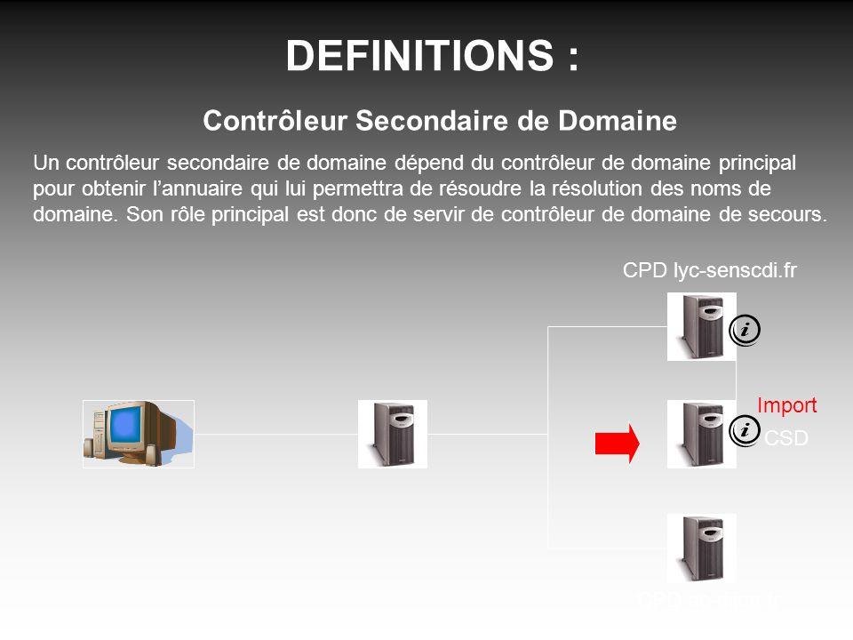 DEFINITIONS : Contrôleur Secondaire de Domaine Un contrôleur secondaire de domaine dépend du contrôleur de domaine principal pour obtenir lannuaire qui lui permettra de résoudre la résolution des noms de domaine.