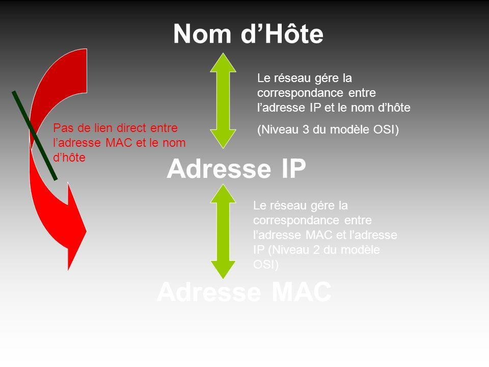 Adresse MAC Le réseau gére la correspondance entre ladresse MAC et ladresse IP (Niveau 2 du modèle OSI) Adresse IP Nom dHôte Le réseau gére la correspondance entre ladresse IP et le nom dhôte (Niveau 3 du modèle OSI) Pas de lien direct entre ladresse MAC et le nom dhôte