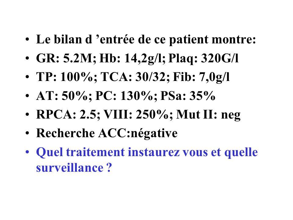 Le bilan d entrée de ce patient montre: GR: 5.2M; Hb: 14,2g/l; Plaq: 320G/l TP: 100%; TCA: 30/32; Fib: 7,0g/l AT: 50%; PC: 130%; PSa: 35% RPCA: 2.5; V