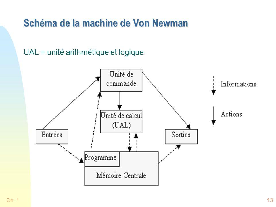 Ch. 113 Schéma de la machine de Von Newman UAL = unité arithmétique et logique