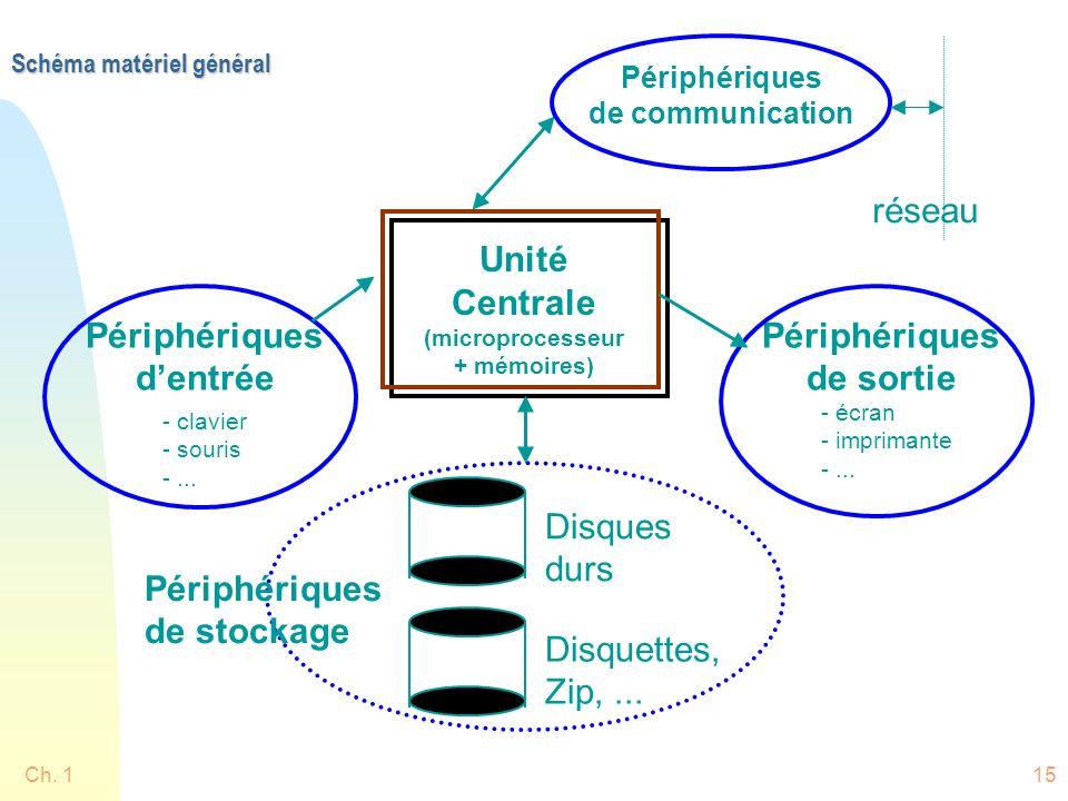 Ch. 115 Schéma matériel général Unité Centrale (microprocesseur + mémoires) Périphériques de sortie Périphériques dentrée - clavier - souris -... - éc
