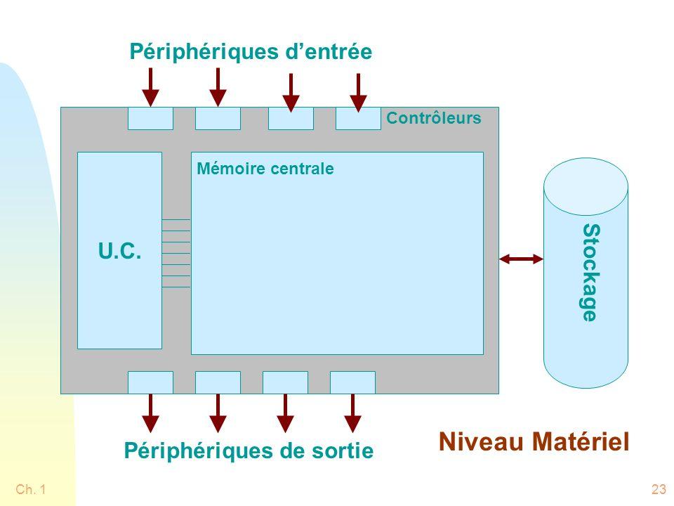 Ch. 123 Mémoire centrale U.C. Stockage Périphériques dentrée Périphériques de sortie Contrôleurs Niveau Matériel