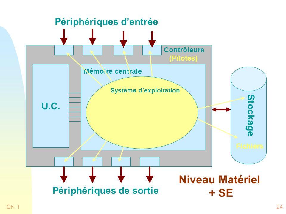 Ch. 124 Système dexploitation Mémoire centrale U.C. Stockage Périphériques dentrée Périphériques de sortie Contrôleurs Fichiers (Pilotes) Niveau Matér