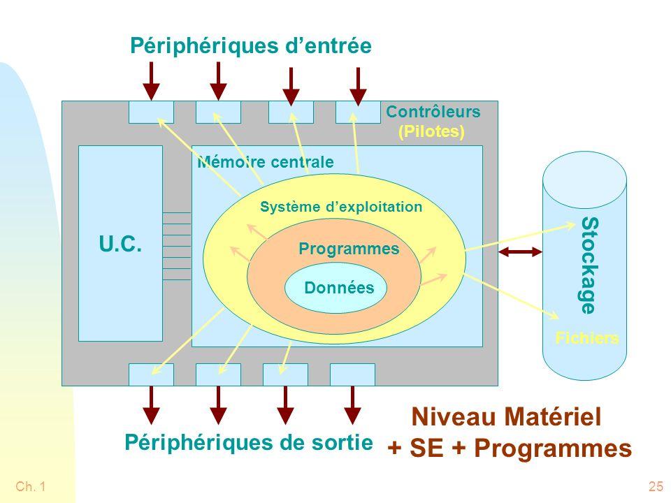 Ch. 125 Système dexploitation Programmes Données Mémoire centrale U.C. Stockage Périphériques dentrée Périphériques de sortie Contrôleurs Fichiers (Pi