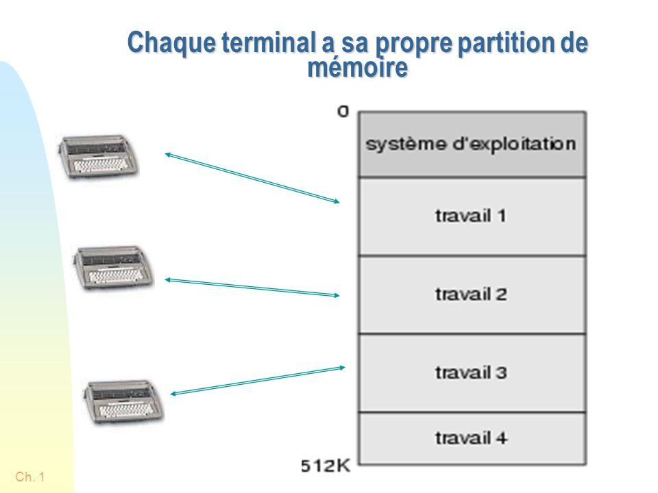Ch. 152 Chaque terminal a sa propre partition de mémoire