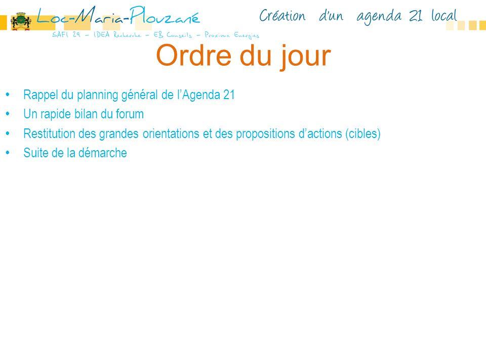 Rappel du planning général de lAgenda 21 Un rapide bilan du forum Restitution des grandes orientations et des propositions dactions (cibles) Suite de