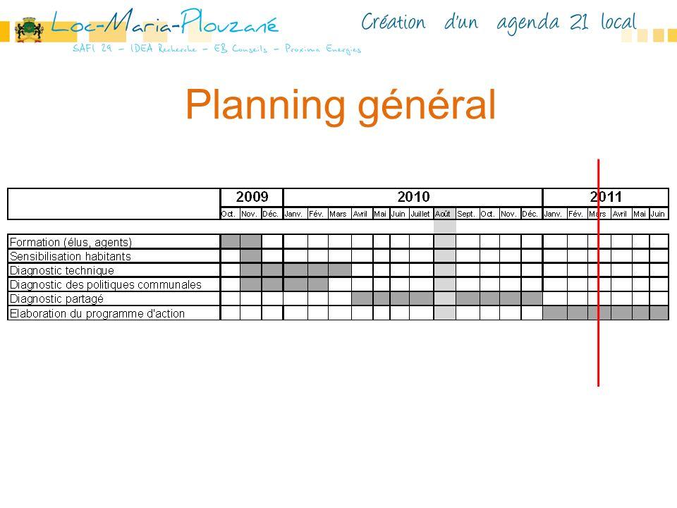 Planning général