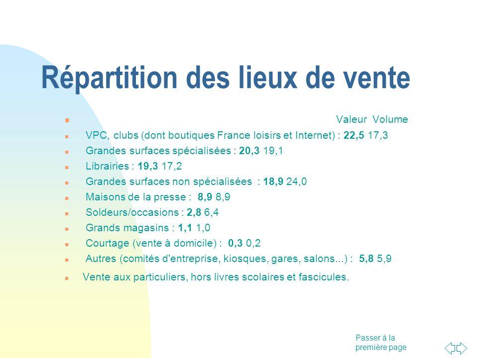Passer à la première page Répartition des lieux de vente Valeur Volume VPC, clubs (dont boutiques France loisirs et Internet) : 22,5 17,3 Grandes surf