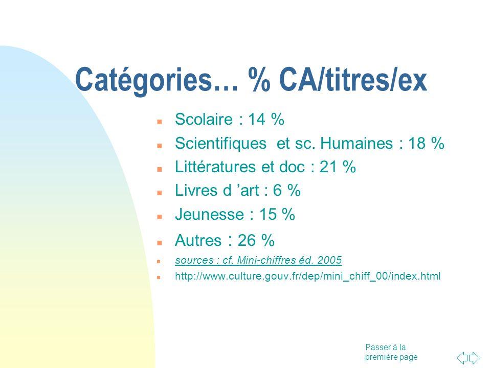 Passer à la première page Catégories… % CA/titres/ex Scolaire : 14 % Scientifiques et sc. Humaines : 18 % Littératures et doc : 21 % Livres d art : 6