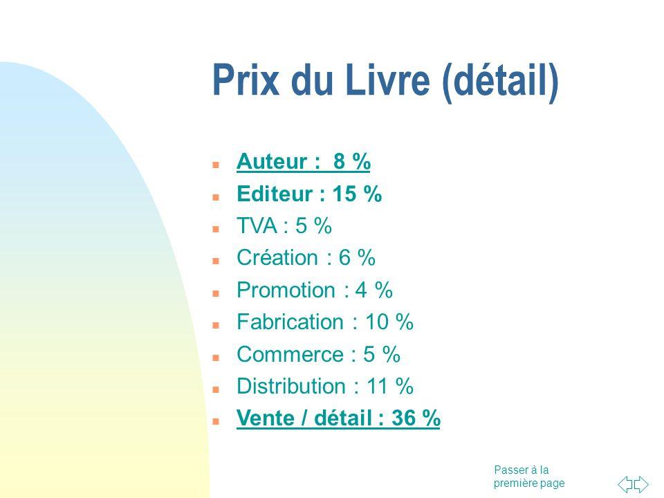 Passer à la première page Prix du Livre (détail) Auteur : 8 % Editeur : 15 % TVA : 5 % Création : 6 % Promotion : 4 % Fabrication : 10 % Commerce : 5