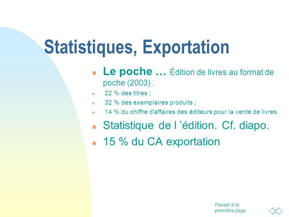 Passer à la première page Statistiques, Exportation Le poche … Édition de livres au format de poche (2003) :  22 % des titres ;  32 % des exemplaire