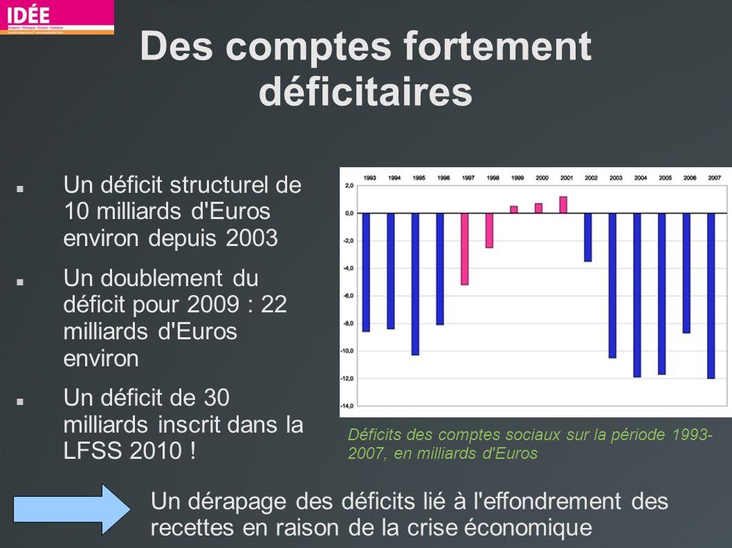 Des comptes fortement déficitaires Un déficit structurel de 10 milliards d Euros environ depuis 2003 Un doublement du déficit pour 2009 : 22 milliards d Euros environ Un déficit de 30 milliards inscrit dans la LFSS 2010 .