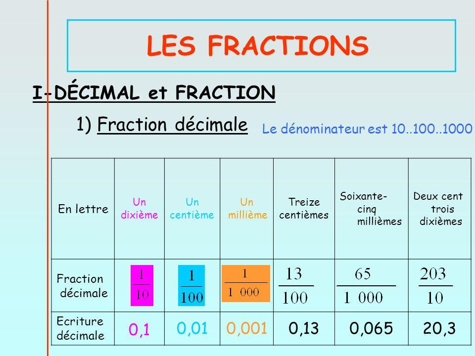 LES FRACTIONS I-DÉCIMAL et FRACTION 1) Fraction décimale En lettre Un dixième Un centième Un millième Treize centièmes Soixante- cinq millièmes Deux cent trois dixièmes Fraction décimale Ecriture décimale 0,1 0,010,0010,130,06520,3 Le dénominateur est 10..100..1000