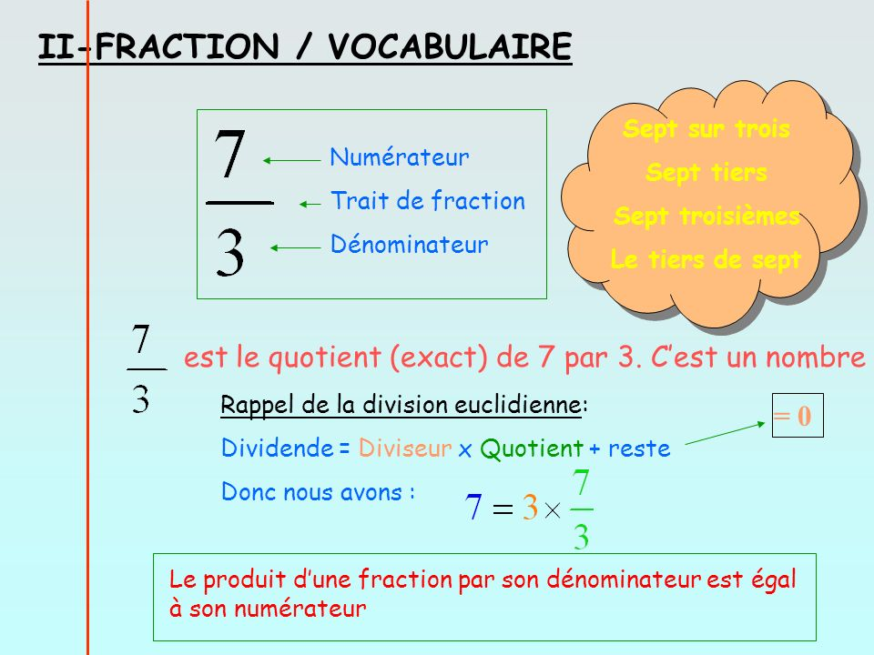 II-FRACTION / VOCABULAIRE Numérateur Trait de fraction Dénominateur est le quotient (exact) de 7 par 3. Cest un nombre Rappel de la division euclidien