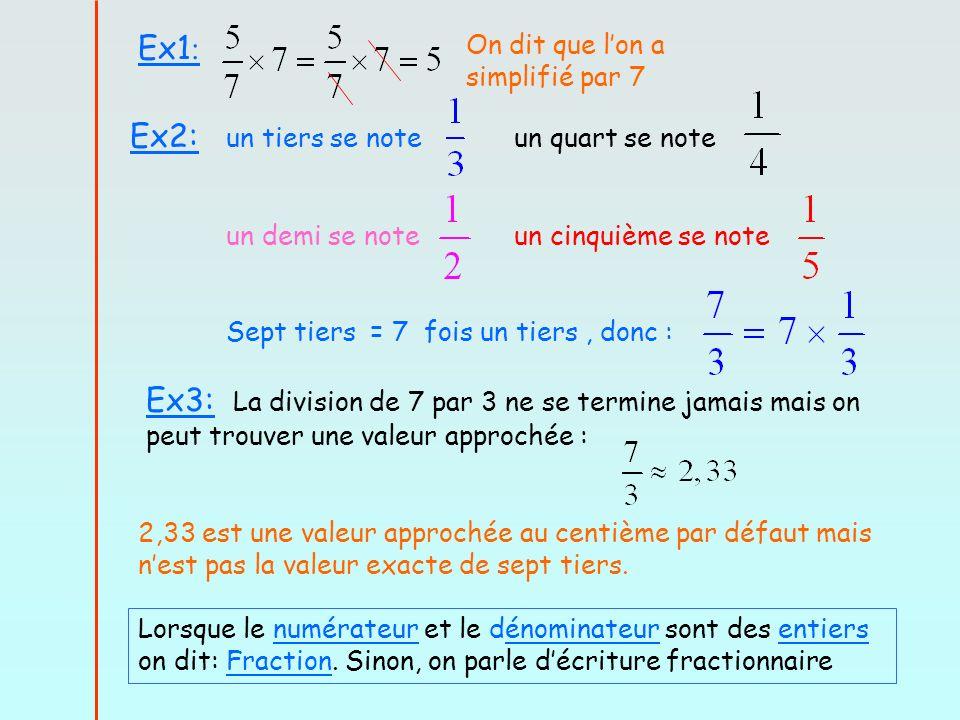 Ex1 : On dit que lon a simplifié par 7 Ex2: un tiers se noteun quart se note un demi se noteun cinquième se note Sept tiers = 7 fois un tiers, donc : Ex3: La division de 7 par 3 ne se termine jamais mais on peut trouver une valeur approchée : 2,33 est une valeur approchée au centième par défaut mais nest pas la valeur exacte de sept tiers.